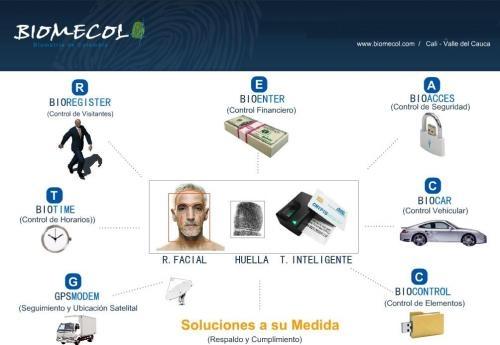 Biomecol ltda