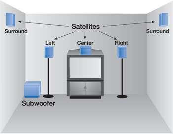 Instalación, lcd, plasma y home theater video beam en bogotá