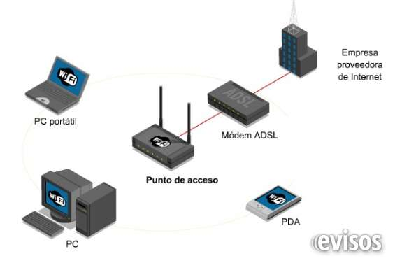 Www.atieco.co/redes-lan-wifi